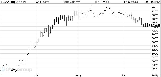 1. ábra: A decemberi lejáratú, új termésű kukorica árutőzsdei kötéseinek alakulása, Forrás: CME