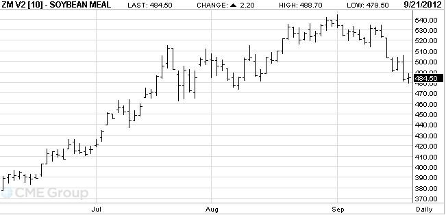 3. ábra: Az októberi lejáratú szójadara árutőzsdei kötéseinek alakulása, Forrás: CME