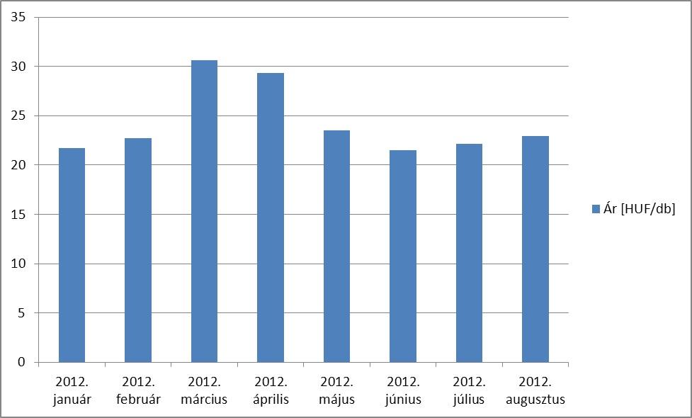 1. grafikon: Tojás havi csomagolóhelyi átlagára, Forrás: Szerző saját munkája AKI adatai alapján