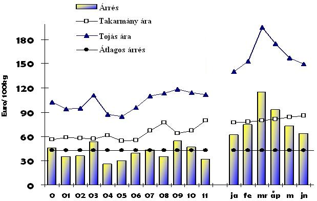 2. grafikon: Forrás: Európai Bizottság