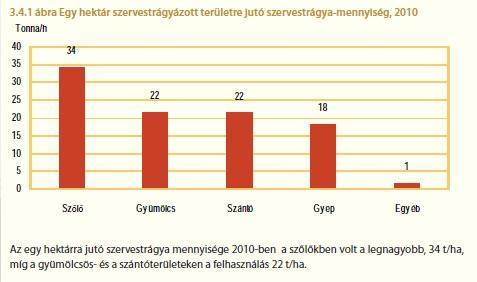 1. ábra: A magyar mezőgazdaságban az ágazatonként kiszórt trágyaadag alakulása