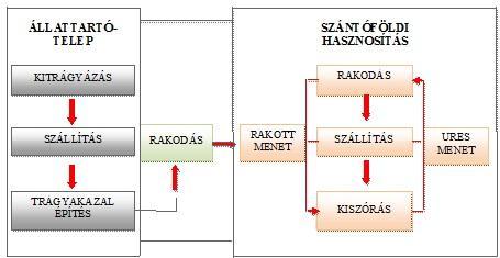 2. ábra:Az almos istállótrágya kezelés és hasznosítás folyamatábrája