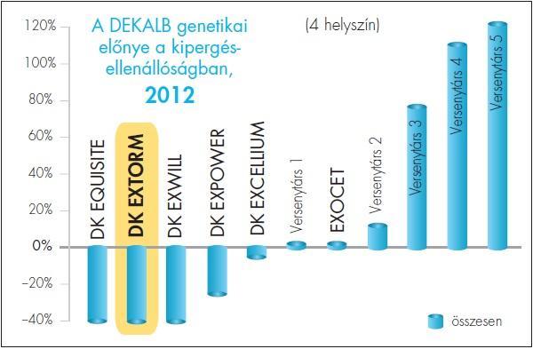 1., 2. diagram: DEKALB fejlesztési kísérletek kipergési vizsgálata (kísérleti átlagtól számított eltérések átlag)