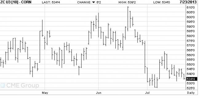 2-es ábra: A szeptemberi lejáratú kukorica árutőzsdei kötéseinek alakulása, Forrás: CME