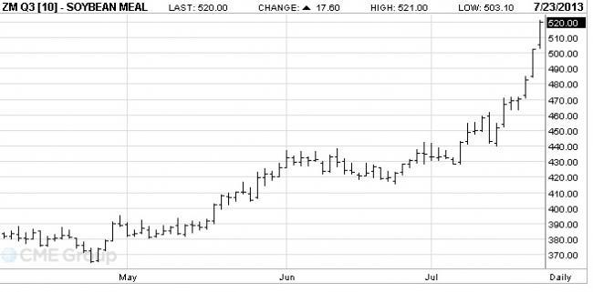 3-es ábra: Az augusztusi lejáratú szójadara árutőzsdei kötéseinek alakulása, Forrás: CME