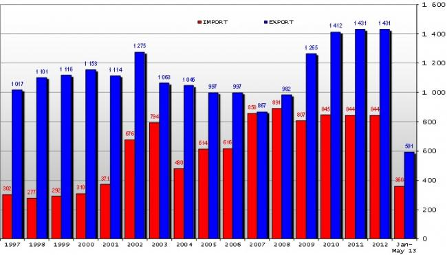 4-es ábra: Az EU baromfi külkereskedelmi adatok 1000 tonnában, Forrás: Európai Bizottság