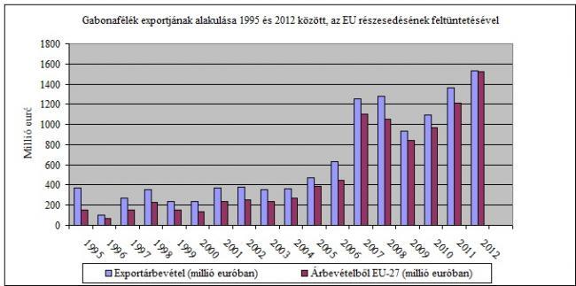 Gabonafélék exportjának alakulása 1995 és 2012 között, az EU részesedésének feltüntetésével