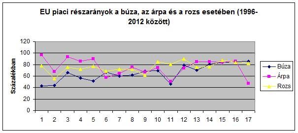 EU piaci részarányok a búza, az árpa és a rozs esetében (1996-2012 között)