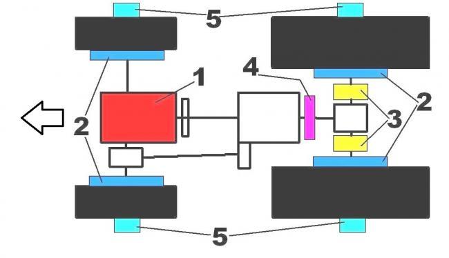 1. ábra. Traktoron a fékszerkezetek lehetséges elhelyezései (1. motorfék; 2. kerékfék; 3. hátsó tengelyfék; 4. sebességváltófék; 5. kerékagyfék )