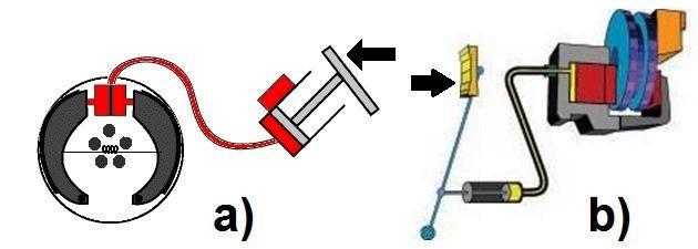 2. ábra. Hidraulikusan működtetett kerékfékek két változata: a) dobfék, b) tárcsafék