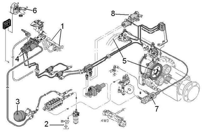 5. ábra. Valtra T-szériás univerzális traktor fékrendszerének vázlata (1. jobb-bal fékpedál; 2. hidraulika rendszer; 3. hidroakkumulátor; 4. hidraulikus nyomásirányító; 5. tárcsás fék; 6. rögzítőfék kapcsolója; 7. rögzítőféket működtető rúgó; 8. pótkocsifék csatlakozója)