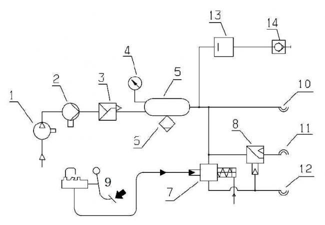 6. ábra. Valtra traktor pótkocsi légfékrendszerének vázlata (1. kompresszor; 2. fagymentesítő szivattyú; 3. nyomásszabályozó; 4. nyomásmérő; 5. légtartály; 6. víztelenítő szelep; 7. kétvezetékes pótkocsi fékszelepe; 8. egyvezetékes pótkocsi fékszelepe; 9. fékpedál; 10. kétvezetékes pótkocsi kapcsolófej, tartálytöltő, vörös színű; 11. egyvezetékes pótkocsi kapcsolófej, fekete színű; 12. kétvezetékes pótkocsi kapcsolófej, fékvezérlő, sárga színű; 13. áteresztő szelep; 14. levegővétel gyors kapcsoló)