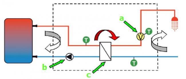 10. ábra. Frissvíz-modul működése