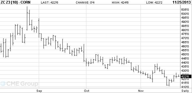 2-es ábra: A decemberi lejáratú kukorica árutőzsdei kötéseinek alakulása, Forrás: CME