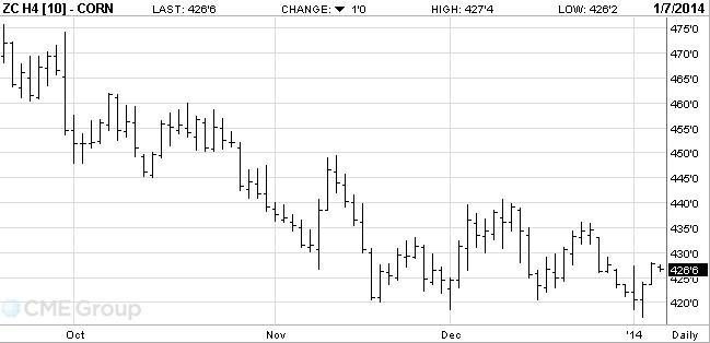 3-es ábra: A márciusi lejáratú kukorica árutőzsdei kötéseinek alakulása, Forrás: CME
