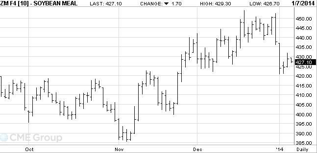 4-es ábra: A januári lejáratú szójadara árutőzsdei kötéseinek alakulása, Forrás: CME