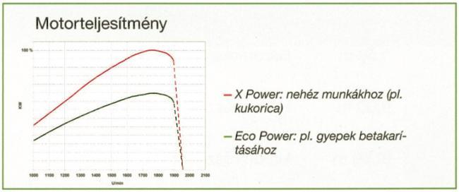 A Krone szecskázógép-család eltérő teljesítményszinten dolgozó motorjainak fordulatszám, teljesítmény jelleggörbéje