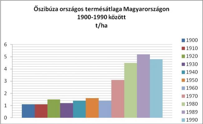 Őszibúza országos termésátlaga Magyarországon 1900-1990 között