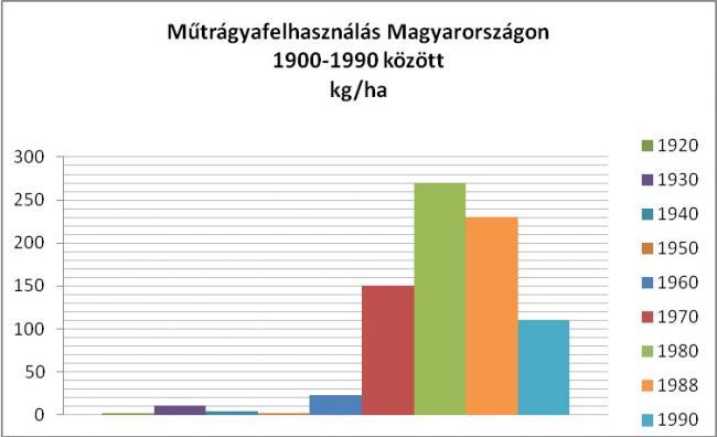 Műtrágyafelhasználás Magyaroszágon 1900-1990 között