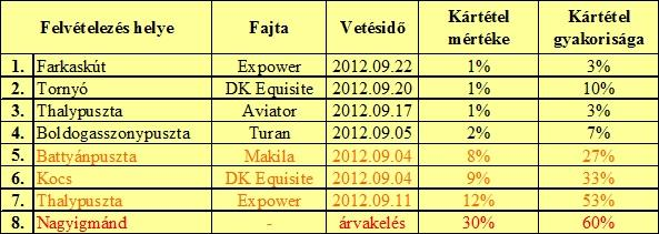 1. Táblázat: A 2012-ben vizsgált repce állományok főbb adatai és a káposztalégy kártételének alakulása