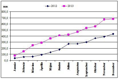 3. ábra: Göngyölített csapadékösszeg (2012-2013 Nagyigmánd-Szőkepuszta)