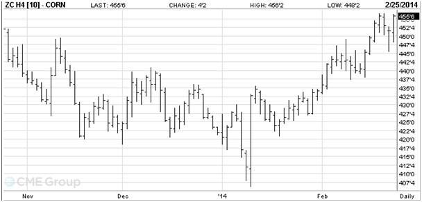 2-es ábra: A márciusi lejáratú kukorica árutőzsdei kötéseinek alakulása, Forrás: CME