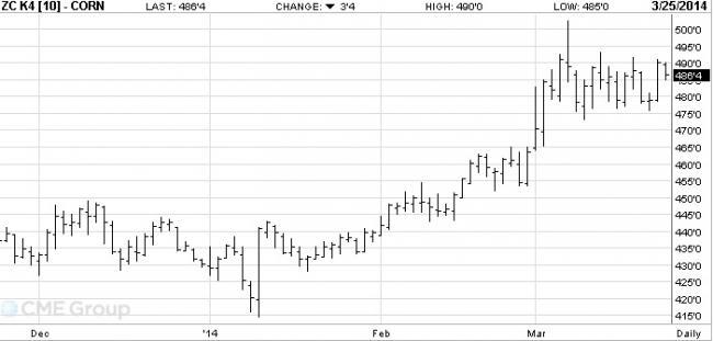 2-es ábra: A májusi lejáratú kukorica árutőzsdei kötéseinek alakulása, Forrás: CME