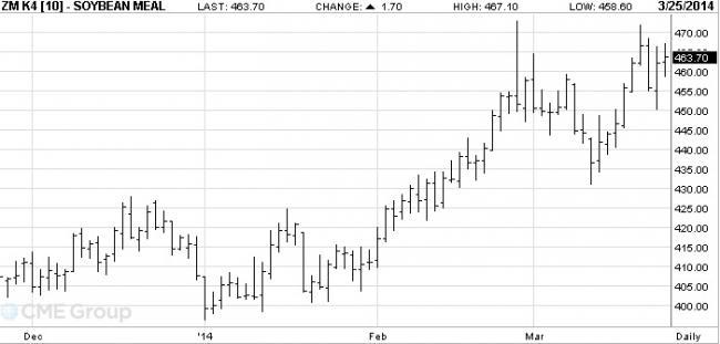 3-as ábra: A májusi lejáratú szójadara árutőzsdei kötéseinek alakulása, Forrás: CME
