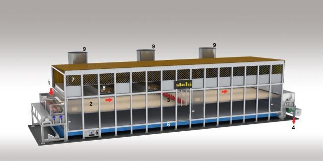 anyagfeladás, terítőcsiga (1), anyagáram (2) anyagfordítás (3), szalagleadás (4), szalagtisztítás (5), tisztító szalag (6), frisslevegő bevezetése (7), hőcserélő (8), levegőkivezetése (9)