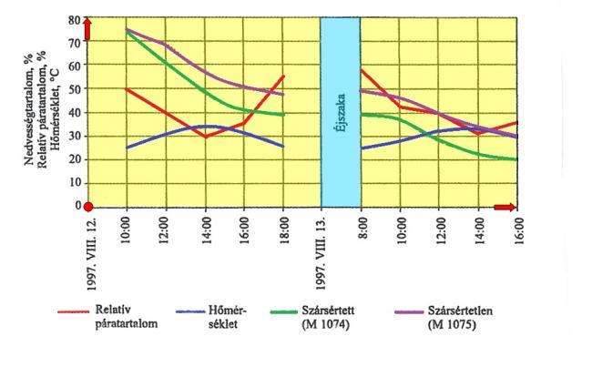 11. ábra: A gumihengeres szársértők használatával a lucernarendek száradási ideje 5-6 órával csökkenthető