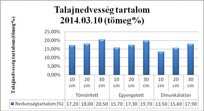 3. ábra Március 10-i talajnedvesség tartalom adatok
