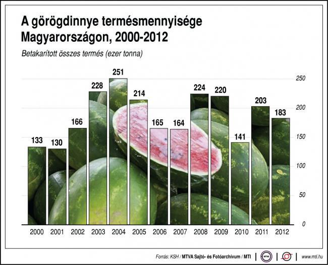 A görögdinnye termésmennyisége Magyarországon (2000-2012) A görögdinnye termésmennyisége, 2000-2012A görögdinnye termésmennyisége Magyarországon (2000-2012) A görögdinnye termésmennyisége, 2000-2012