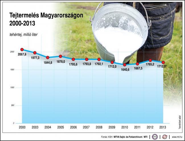 Tejtermelés Magyarországon, 2000-2013 millió liter