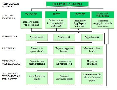 1. ábra: A gyepápolás gépeinek csoportosítása