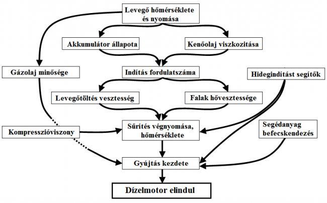 1. ábra Dízelmotor indítását befolyásoló tényezők (színezzük az ábrát)