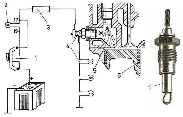 4. ábra Huzalspirál típusú izzítógyertya kialakítása, beépítése és elektromos kapcsolási rajza (1 izzító-indító kapcsoló, 2 jelző izzószál, 3 előtét-ellenállás, 4 izzítógyertyák, 5 előkamra, 6 dugattyú)