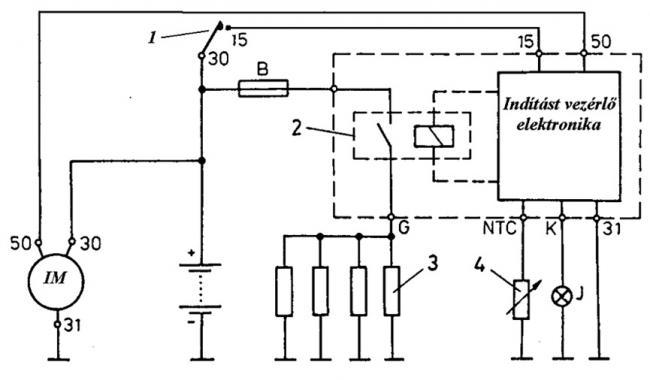6. ábra Rúd alakú izzítógyertyák kapcsolási vázlata (IM indítómotor, J jelzőlámpa, 1 indítókapcsoló, 2 kapcsoló-relé, 3 rúd alakú izzítógyertyák, 4 hűtővíz hőmérsékletérzékelő)