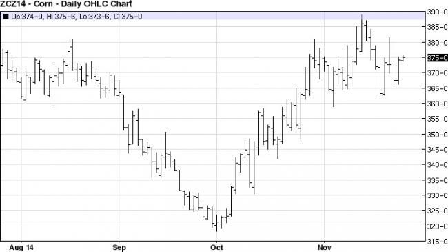 2-es ábra: A decemberi lejáratú kukorica árutőzsdei kötéseinek alakulása a Chicago-i Árutőzsdén, Forrás: barchart.com