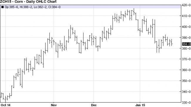 2. ábra: A márciusi lejáratú kukorica árutőzsdei kötéseinek alakulása a Chicago-i Árutőzsdén, Forrás: barchart.com
