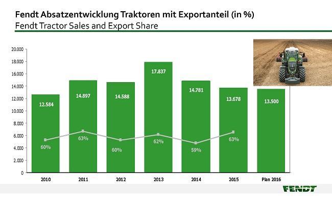 Fendt traktor értékesítési adatok