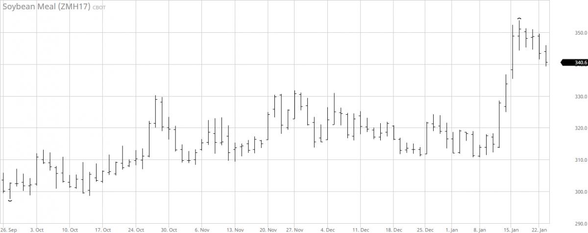 4. ábra: A márciusi lejáratú szójadara árutőzsdei kötéseinek alakulása, Forrás: barchart.com