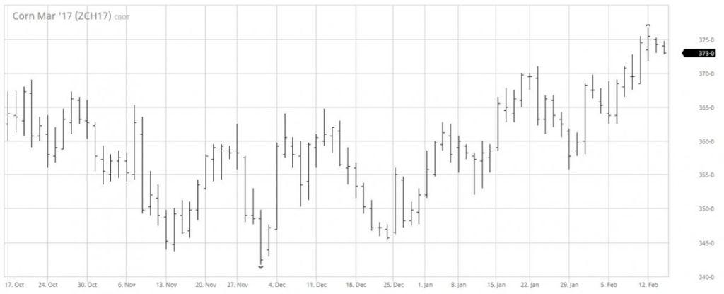 2. ábra A márciusi lejáratú kukorica árutőzsdei kötéseinek alakulása a Chicago-i Árutőzsdén, forrás: barchart.com