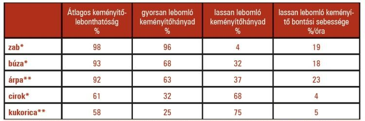 1. táblázat. Az egyes gabonafélék bendőbeli lebonthatósága (Tóthi, 2006)* Nocek és Tamminga (1991), ** Philippeau és m.tsai (1992), Cerneau és m.tsai (1991), Herrera-Saldana és m.tsai (1990), Tamminga (1989), Nocek és Tamminga (1991) in Tóthi és m.tsai 2006