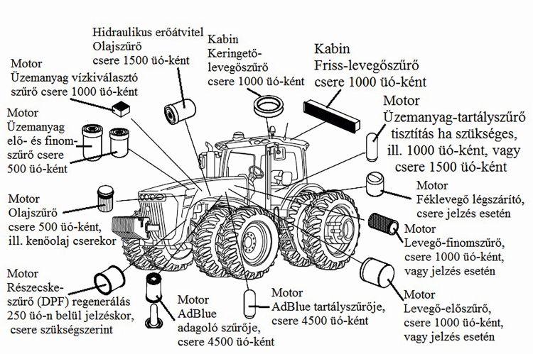 1. ábra. Traktoron alkalmazott szűrők tervszerű karbantartási ciklusideje (forrás: www.deere.com)