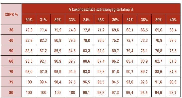 3. táblázat. A keményítő emészthetőségének változása a szárazanyag-tartalom és a CSPS-érték függvényében kukoricaszilázsban (Orosz és Dégen, 2013)
