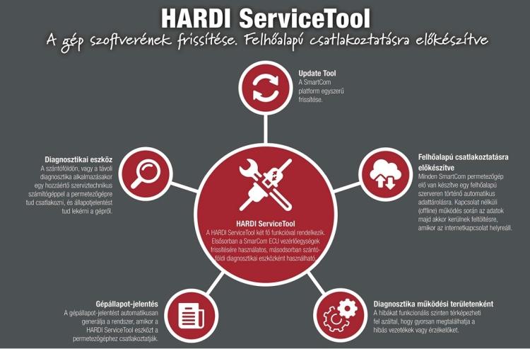 Hardi Sevice Tool