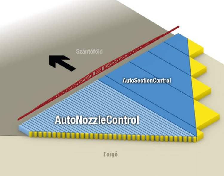AutoNozzleControl