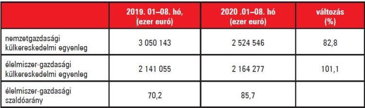 1. táblázat. Külkereskedelmi egyenlegek alakulása. Forrás: KSH