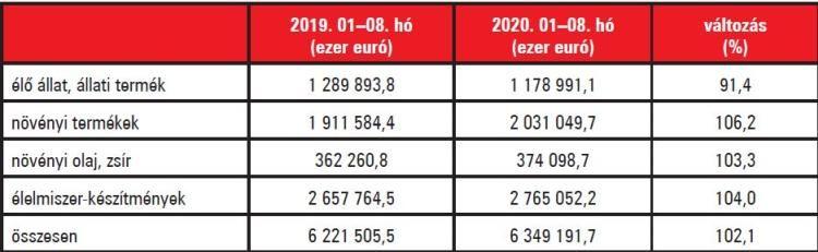 2. táblázat. Élelmiszer-gazdasági kivitelünk időarányos alakulása. Forrás: KSH
