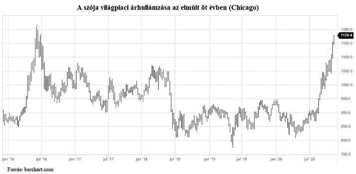 A szója világpiaci árhullámzása